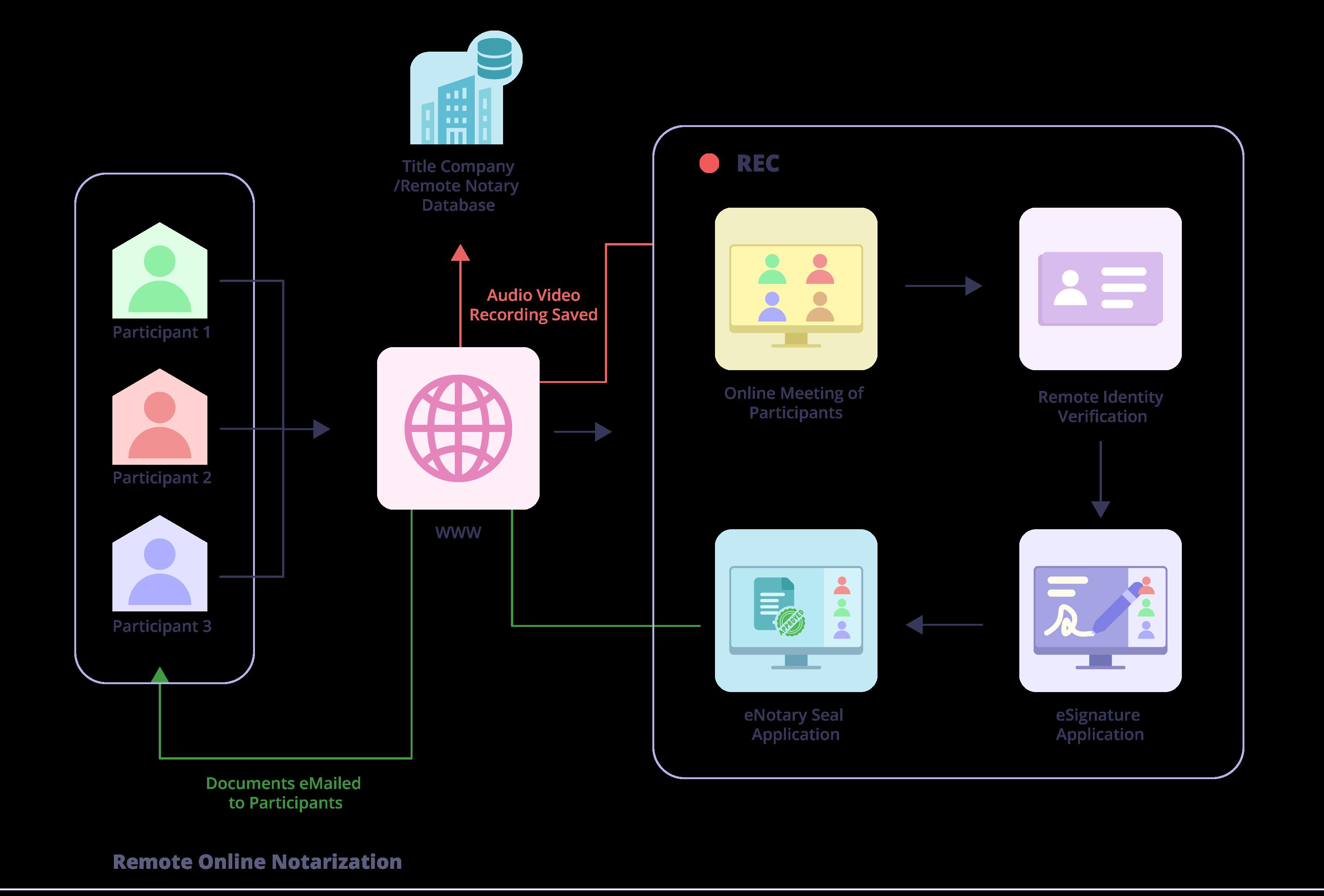 remote online notarization process